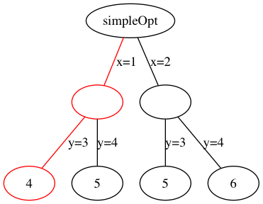 The tree for <code>simpleOpt</code>. The highlighted path represents one possible solution: <code>x=1</code> and <code>y=3</code>.