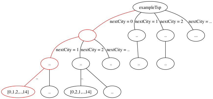 The tree for <code>exampleTsp</code>. The highlighted path represents one possible solution: <code>[0,1,2,..,12,13,14]</code>.